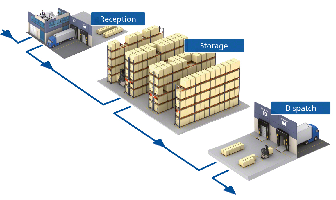 The advantages of intelligent warehouse management